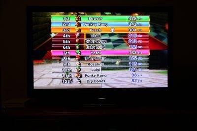 Mario Kart scores