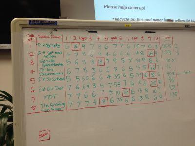Trivia night scores